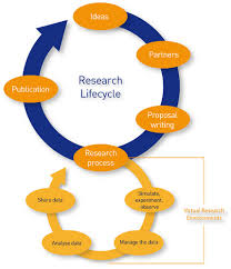 IT Contractor Lifecycle